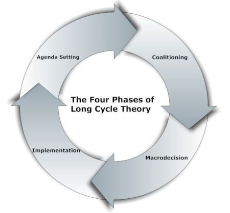The Four Phases of the Long Cycle . . . We are in the coalitioning phase; macrodecision (previously war but possibly Great Power Collapse) is fast approaching