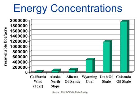 Comparative Energy Concentrations
