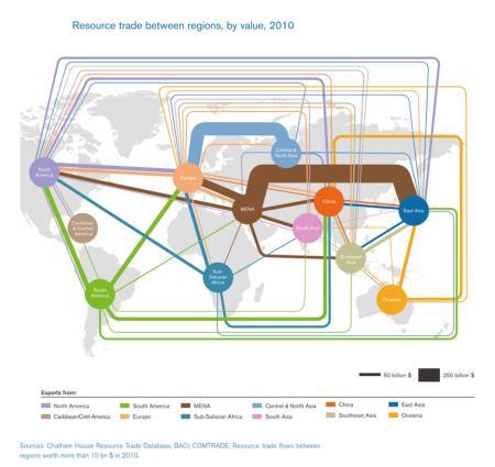 resource trade