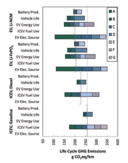 Lifetime Greenhouse Gas Emissions (Hawkins, et al, 2012)