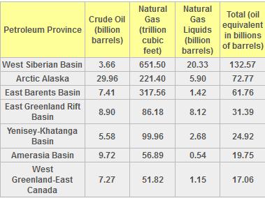 Arctic Energy Resources Chart