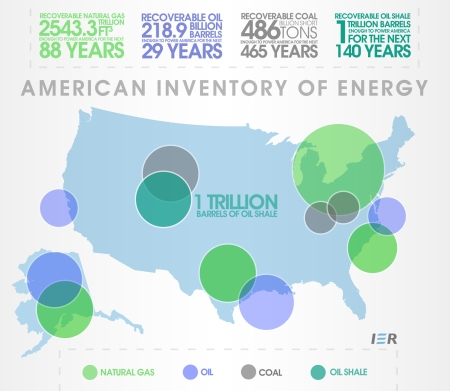 US energy inventory
