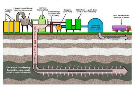 waterless fracking diagram