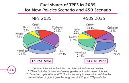 fuel shares 2035