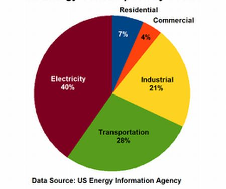 US_Energy_Consumption_by_Sector